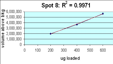 Graph: spot density (76 kd spot) vs total protein loaded R2 = 0.9971 on Coomassie blue-stain 2D gel